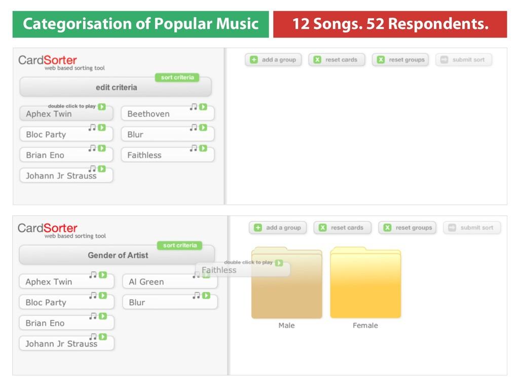 Categorisation of Popular Music 12 Songs. 52 Re...