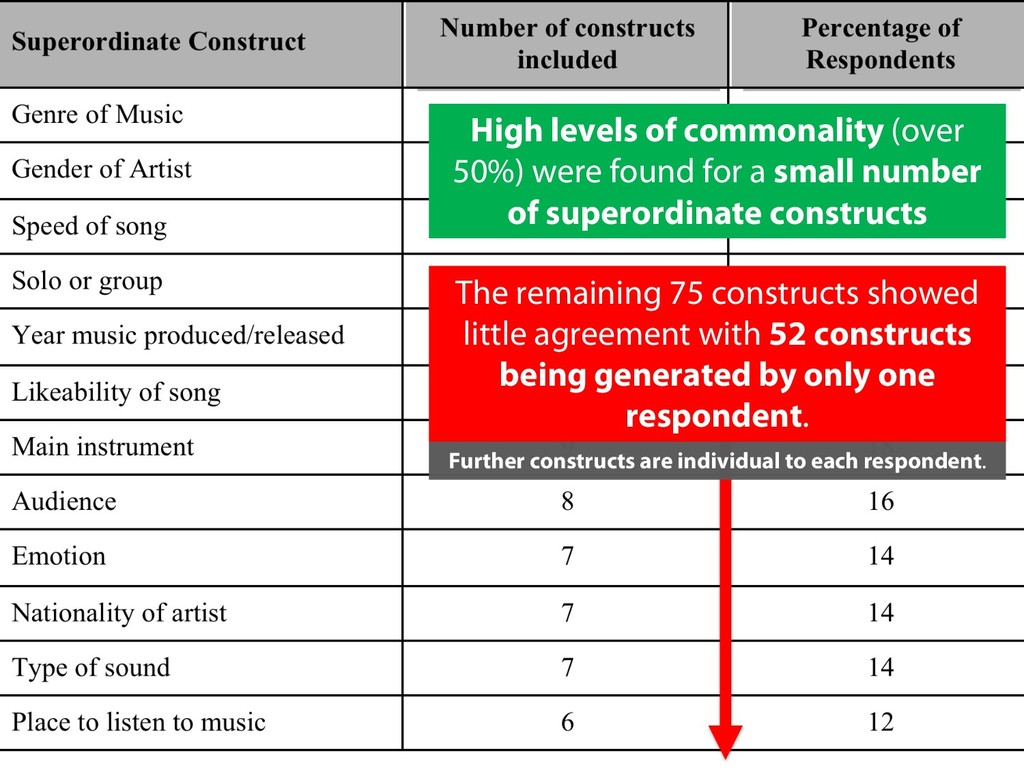 The remaining 75 constructs showed little agree...