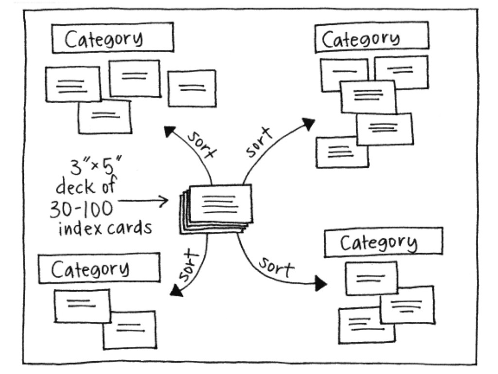 #CSC40034 User Interaction Design @eddequincey