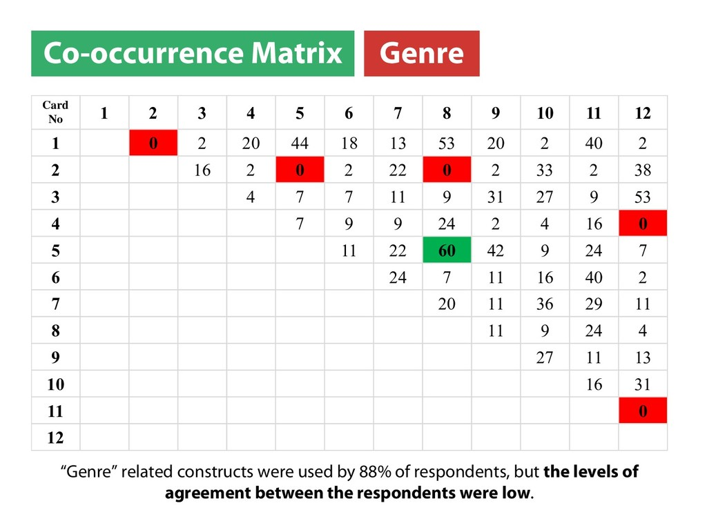 """Co-occurrence Matrix """"Genre"""" related constructs..."""
