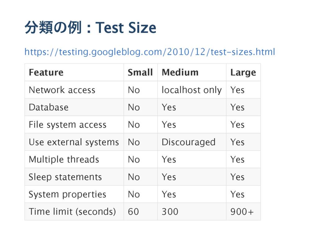 分類の例 : Test Size https://testing.googleblog.com...