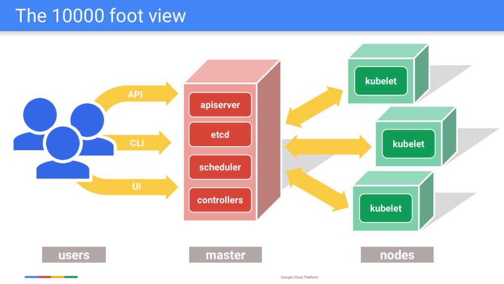 Google Cloud Platform kubelet UI kubelet CLI AP...