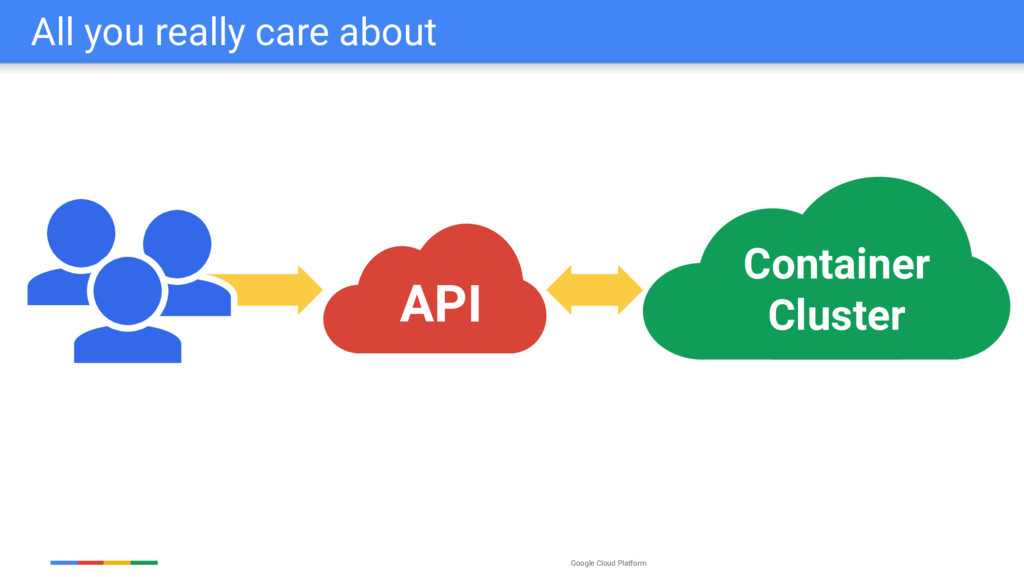 Google Cloud Platform UI API Container Cluster ...