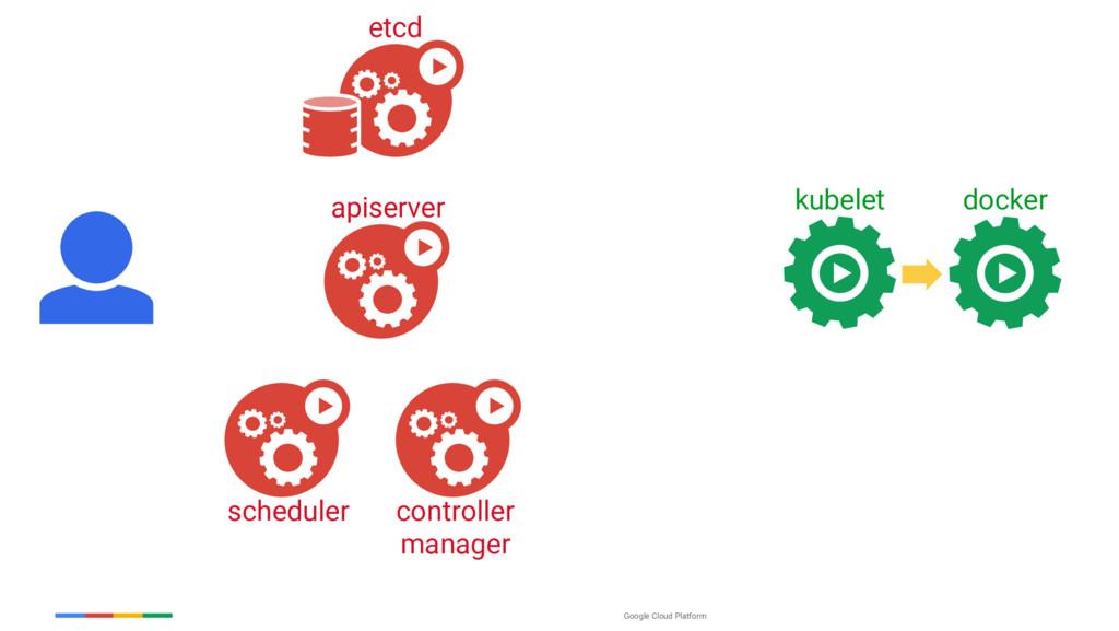 Google Cloud Platform scheduler controller mana...