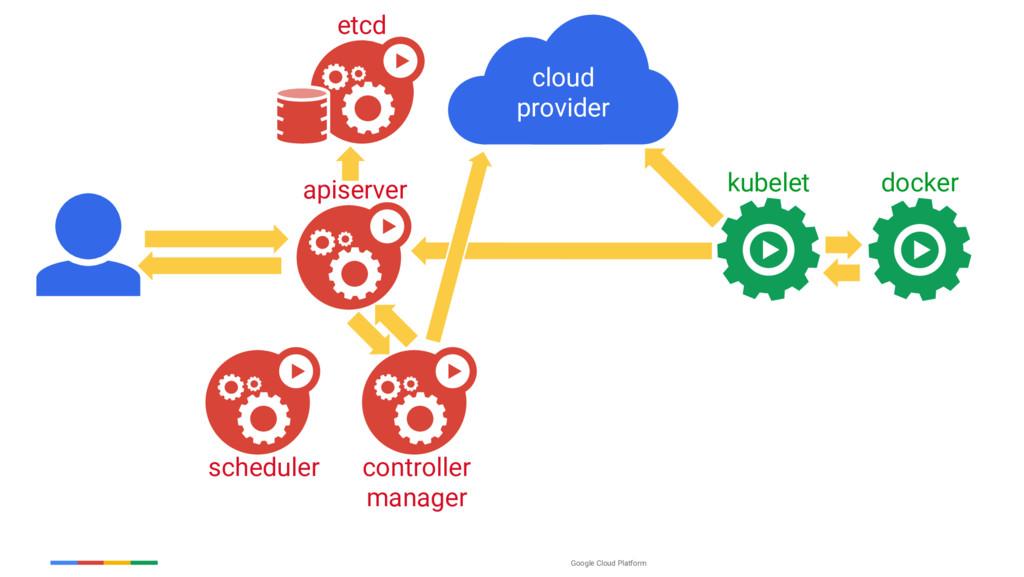 Google Cloud Platform kubelet apiserver schedul...