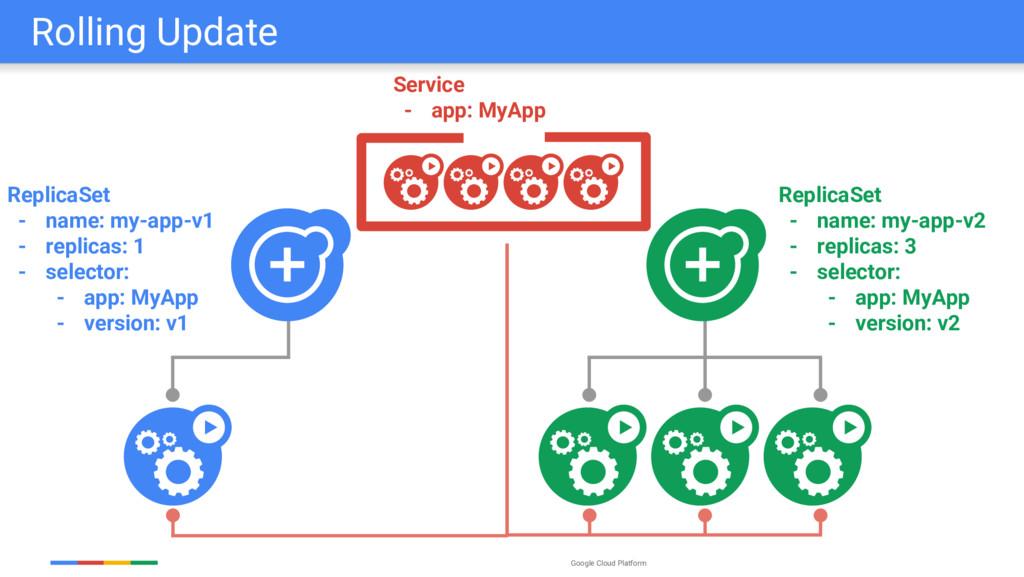 Google Cloud Platform ReplicaSet - name: my-app...