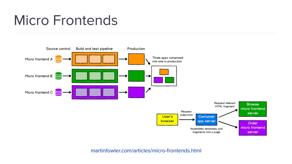 Micro Frontends martinfowler.com/articles/micro...