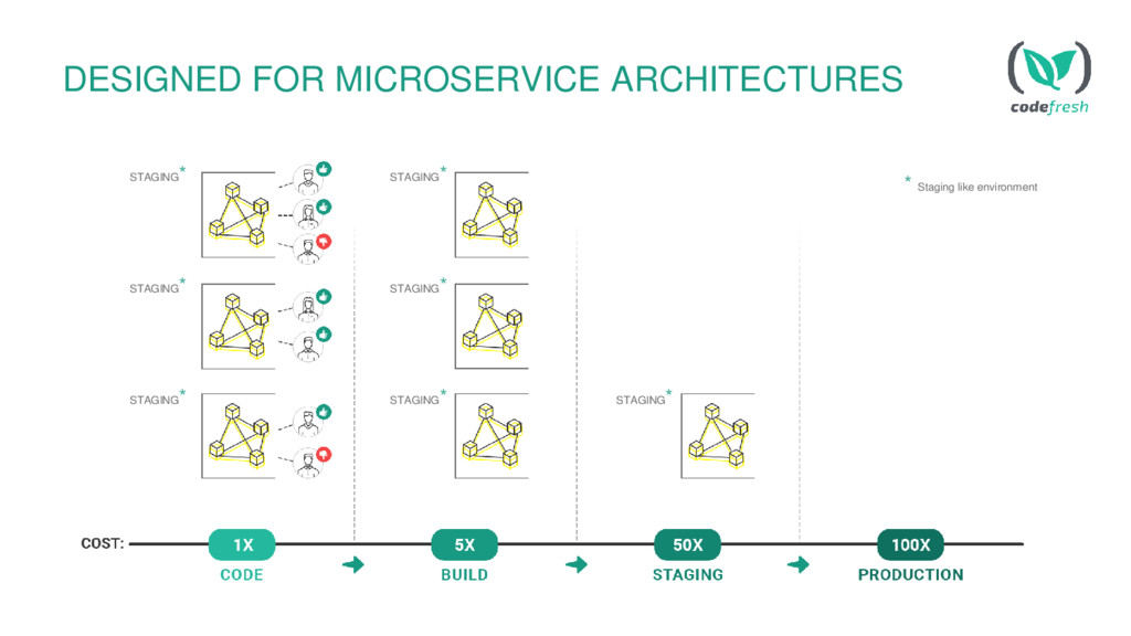 DESIGNED FOR MICROSERVICE ARCHITECTURES STAGING...