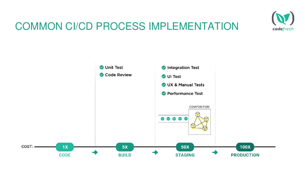COMMON CI/CD PROCESS IMPLEMENTATION
