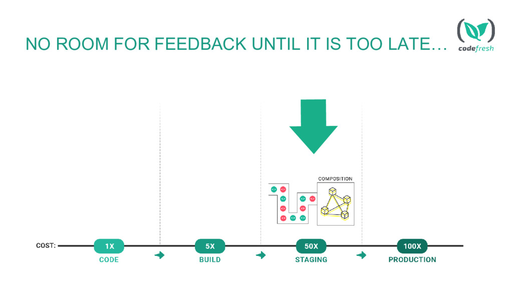 NO ROOM FOR FEEDBACK UNTIL IT IS TOO LATE…