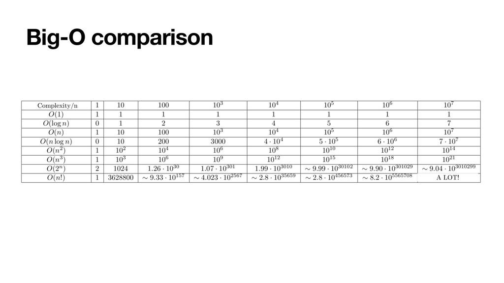 Big-O comparison Complexity/n A LOT!