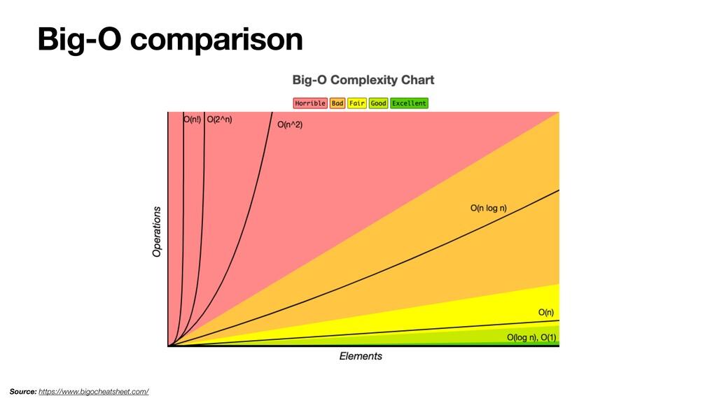 Big-O comparison Source: https://www.bigocheats...