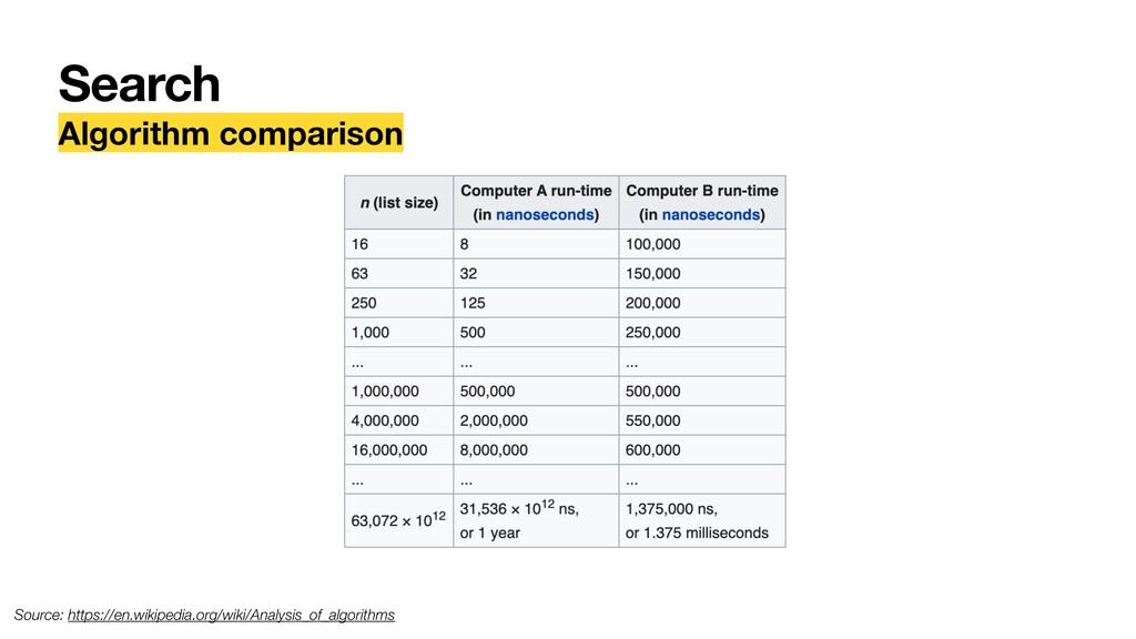 Search Algorithm comparison Source: https://en....