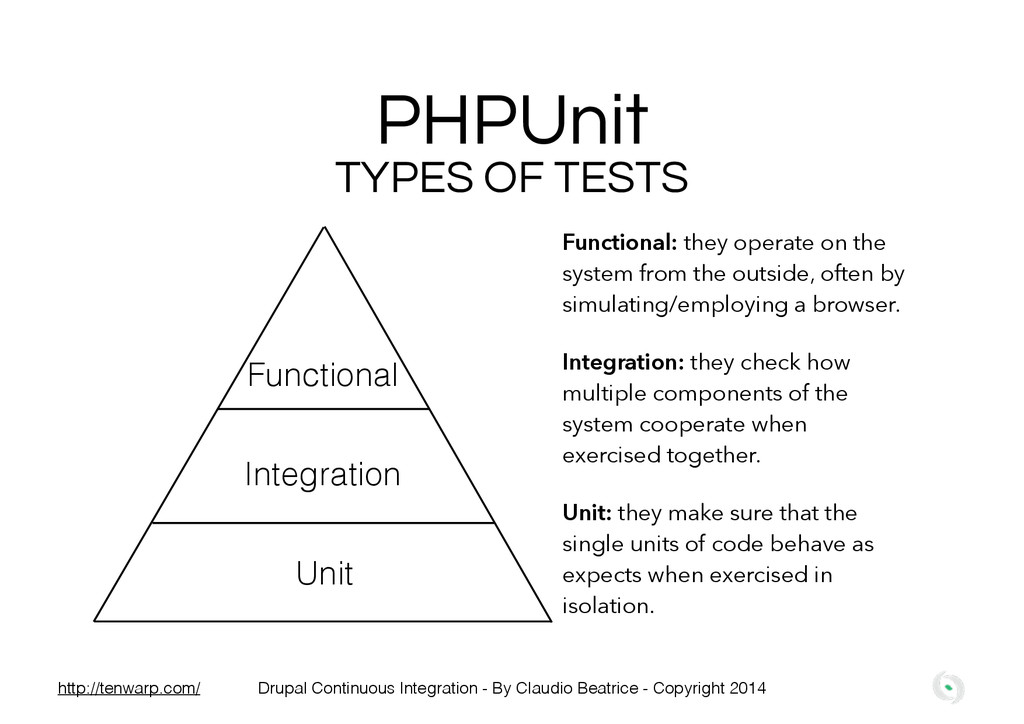 PHPUnit TYPES OF TESTS Unit Integration Functio...