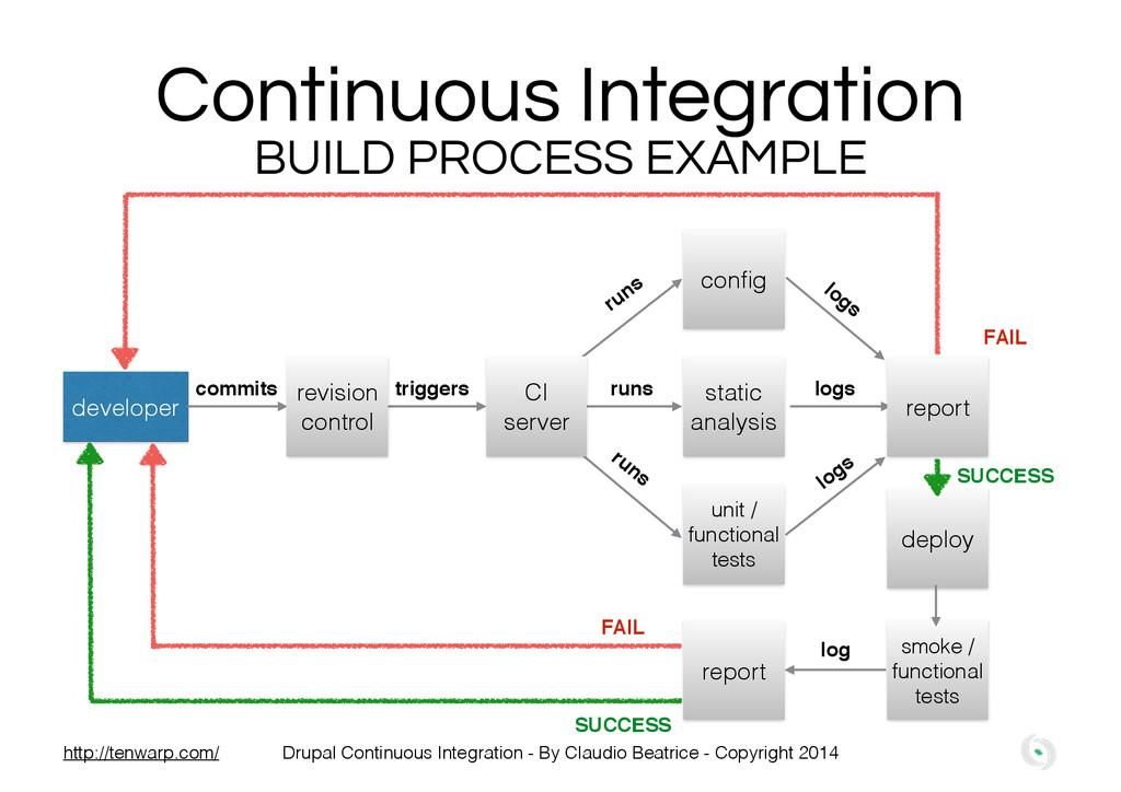 Continuous Integration developer commits trigge...