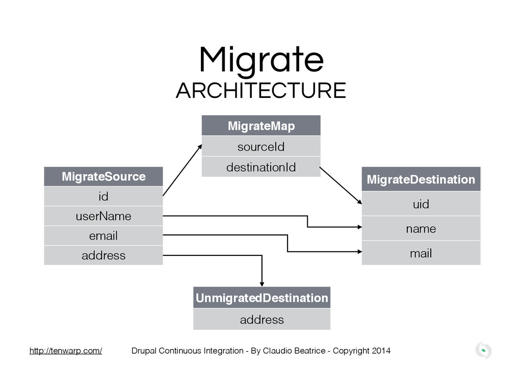 Migrate MigrateSource id userName email address...
