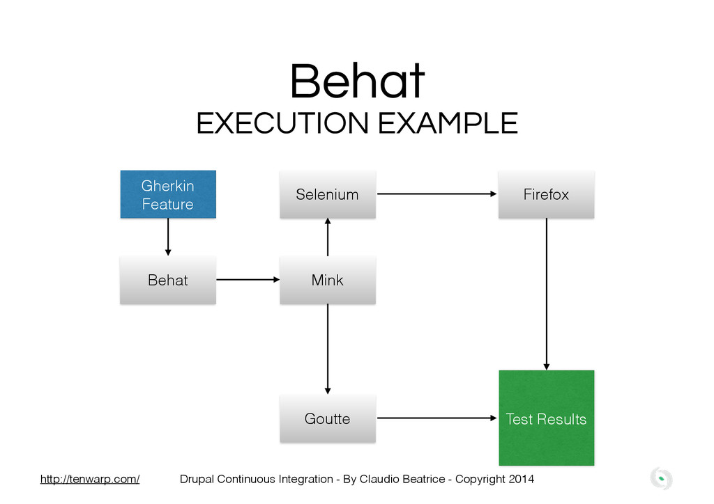 Behat EXECUTION EXAMPLE Gherkin Feature Behat M...
