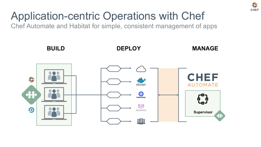 Application-centric Operations with Chef Chef A...