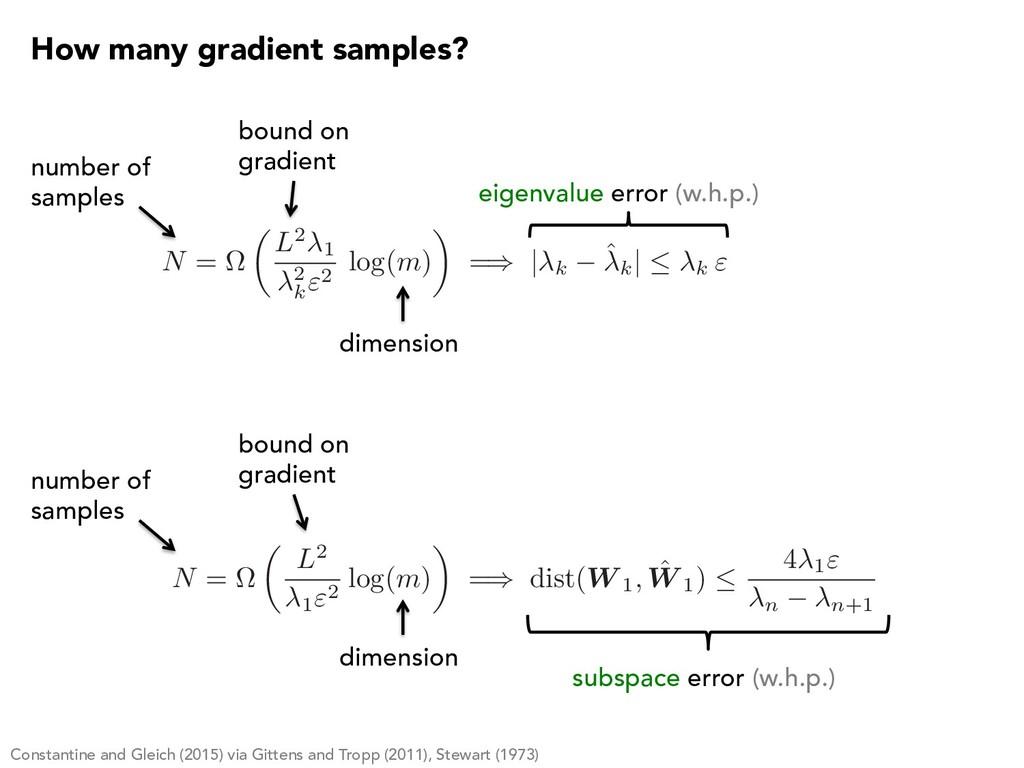 """N = ⌦ ✓ L2 1 2 k """"2 log( m ) ◆ = )   k ˆk    k..."""