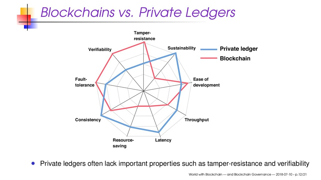 Blockchains vs. Private Ledgers Private ledger ...