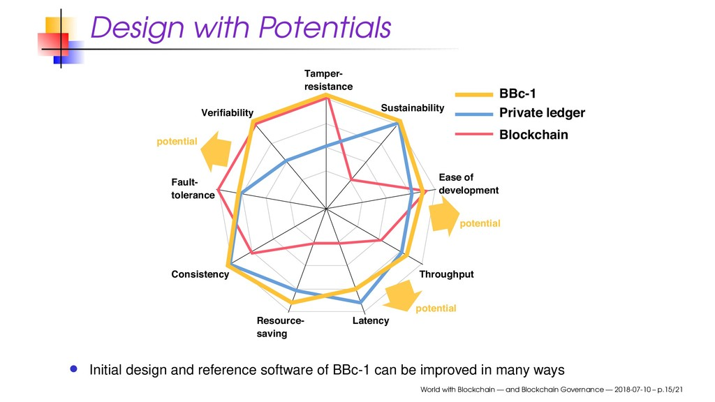 Design with Potentials Private ledger BBc-1 Blo...