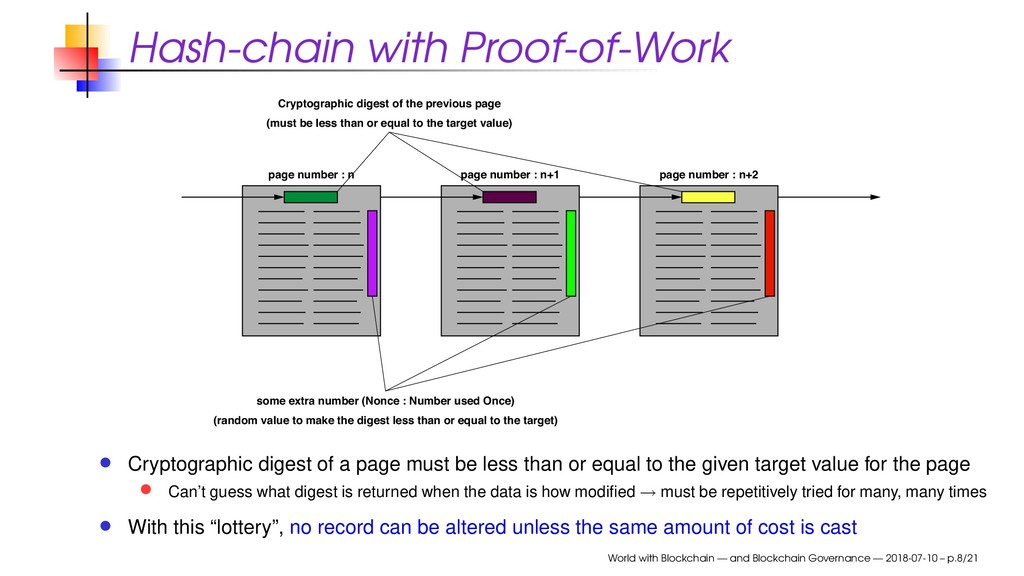 Hash-chain with Proof-of-Work page number : n p...