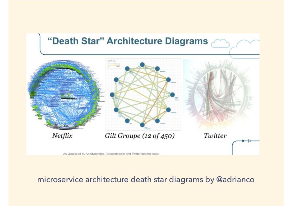 microservice architecture death star diagrams b...