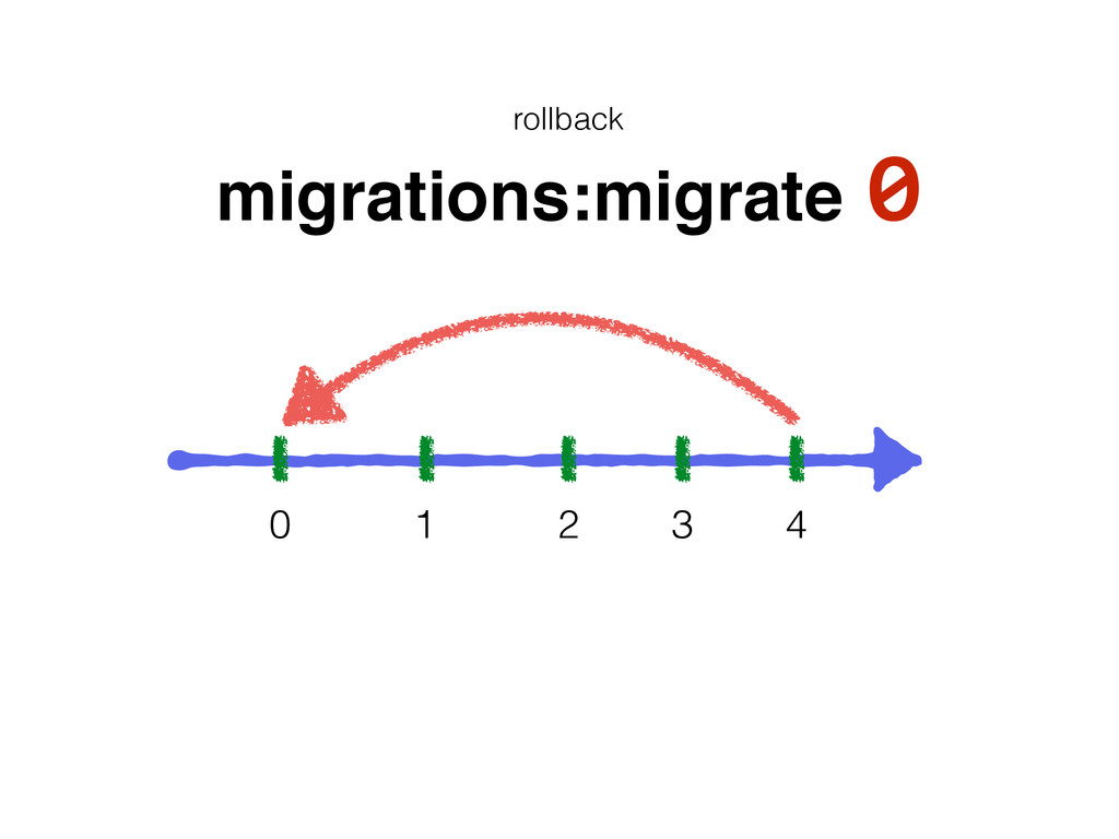 0 1 2 3 4 rollback migrations:migrate 0