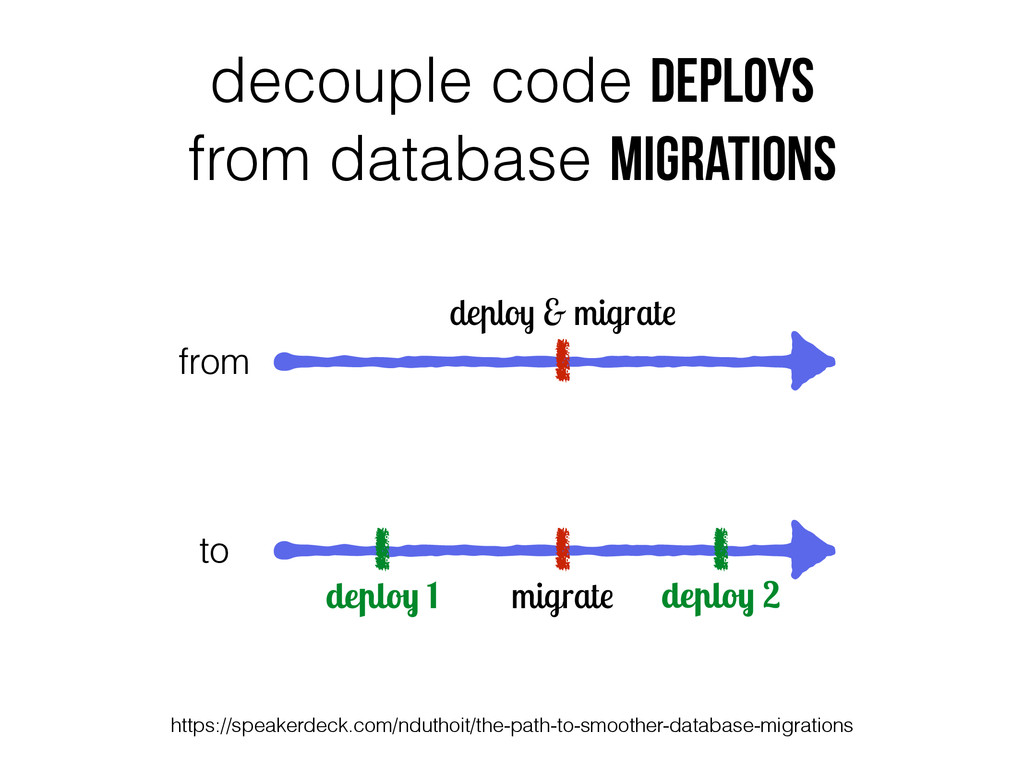 decouple code deploys from database migrations ...