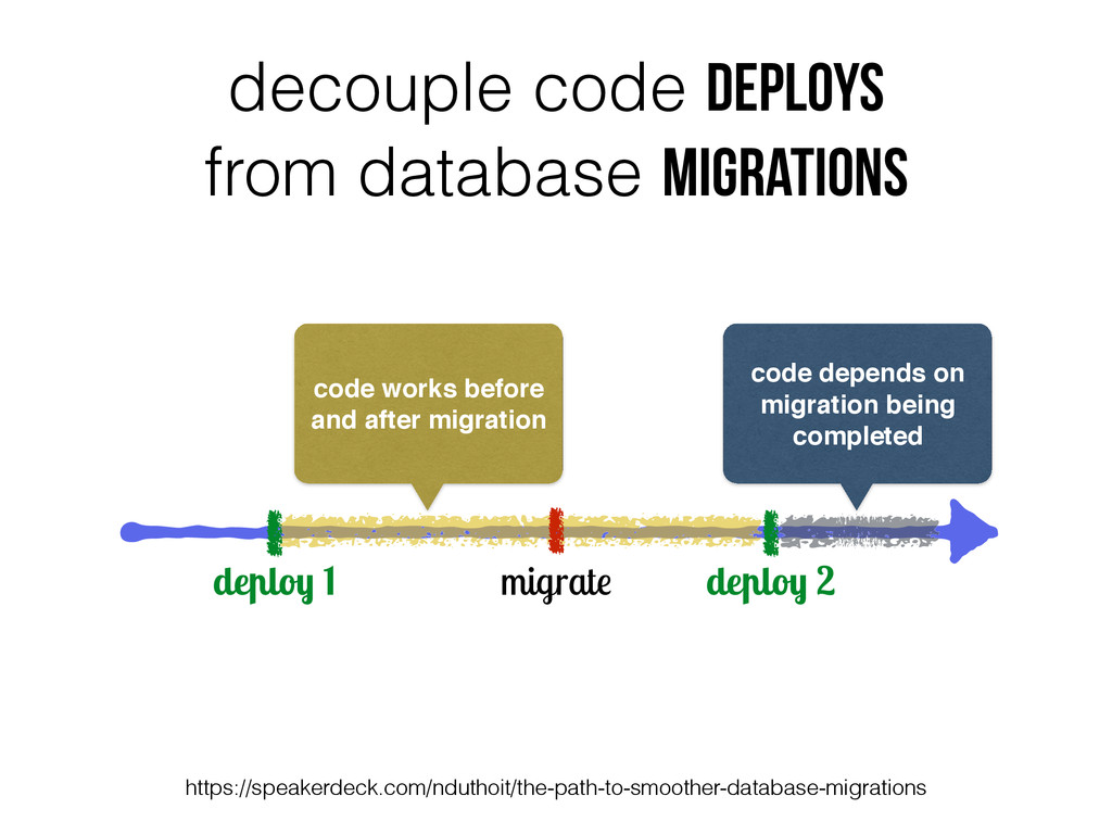 deploy 1 deploy 2 migrate code works before and...