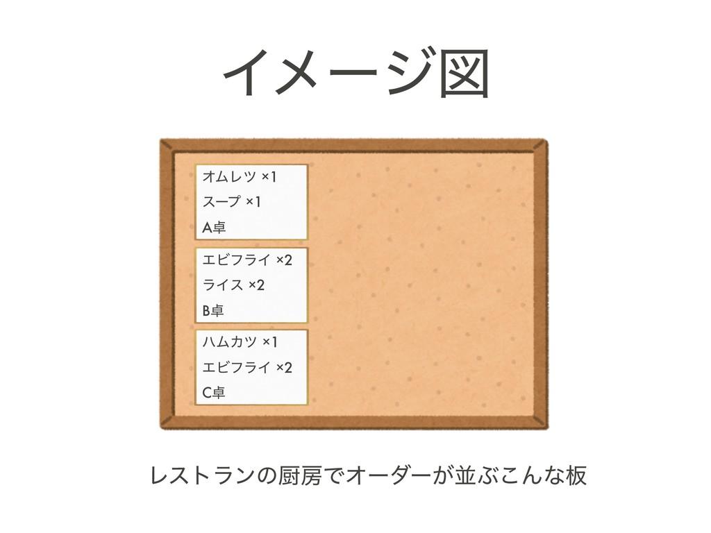 ϨετϥϯͷਥͰΦʔμʔ͕ฒͿ͜Μͳ൘ Πϝʔδਤ ΦϜϨπ ×1 εʔϓ ×1 A ...