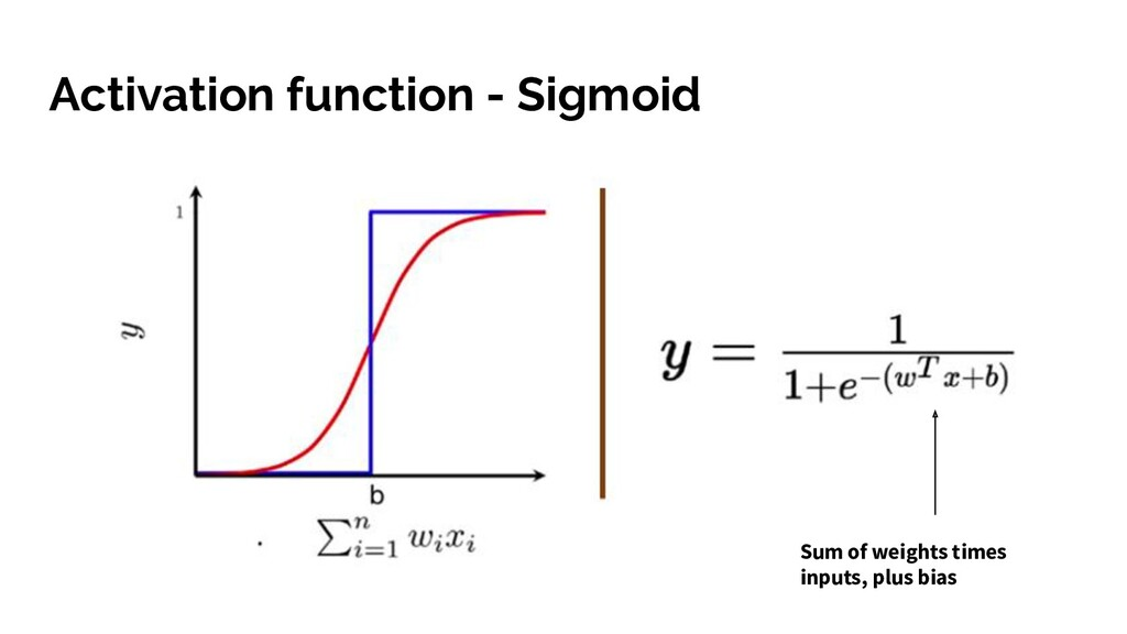 Activation function - Sigmoid Sum of weights ti...