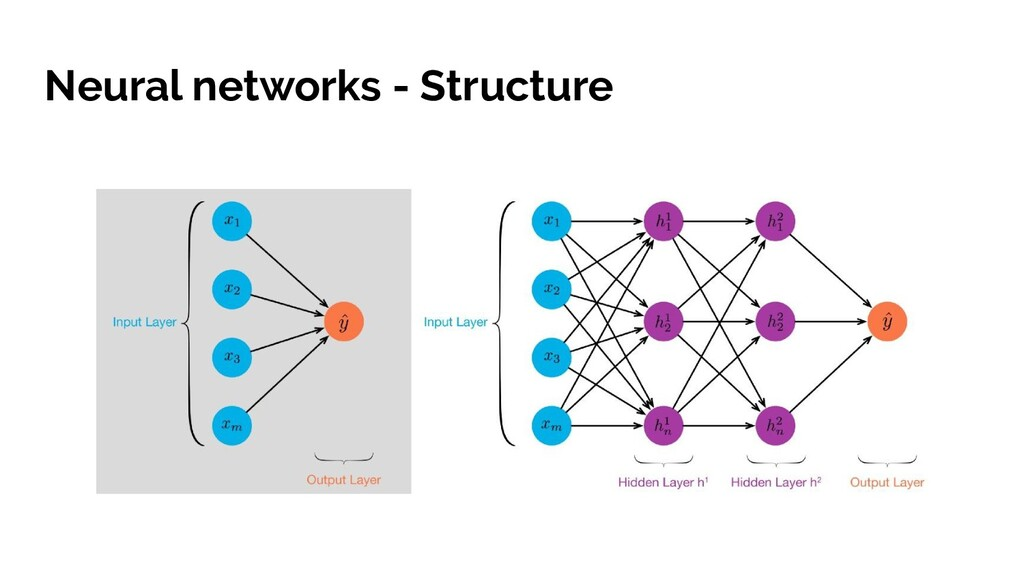 Neural networks - Structure