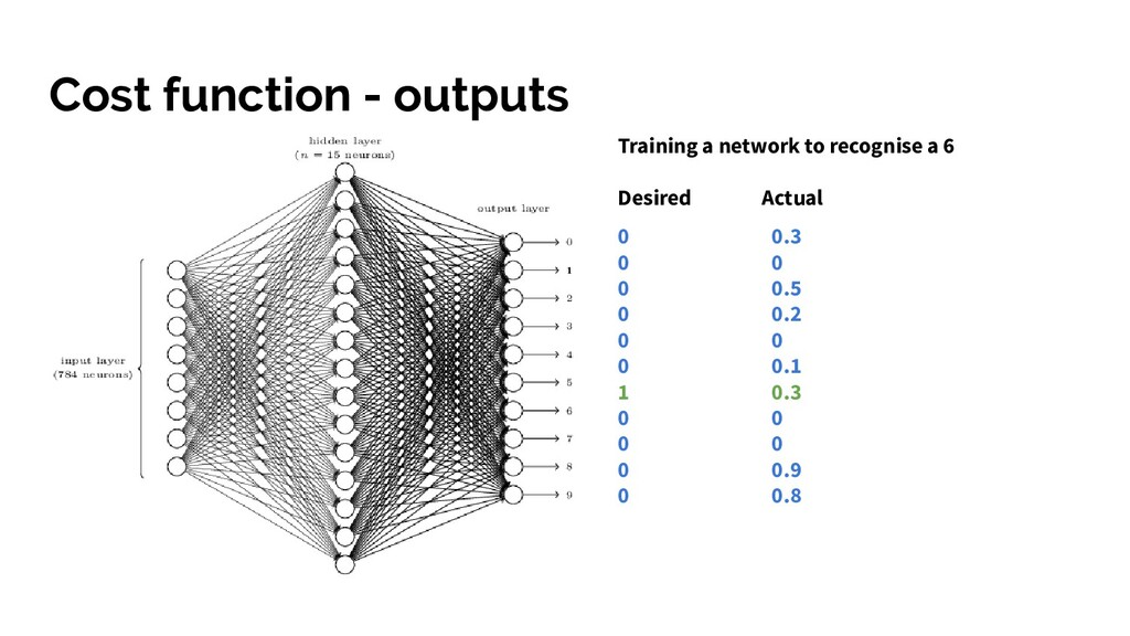 Cost function - outputs Training a network to r...
