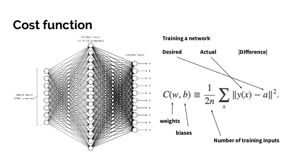 Cost function Training a network Desired Actual...