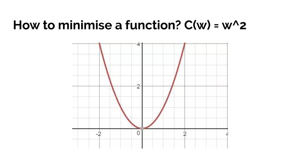 How to minimise a function? C(w) = w^2