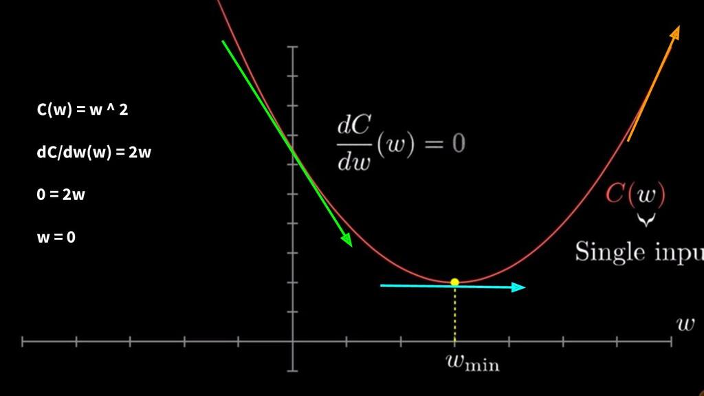 C(w) = w ^ 2 dC/dw(w) = 2w 0 = 2w w = 0