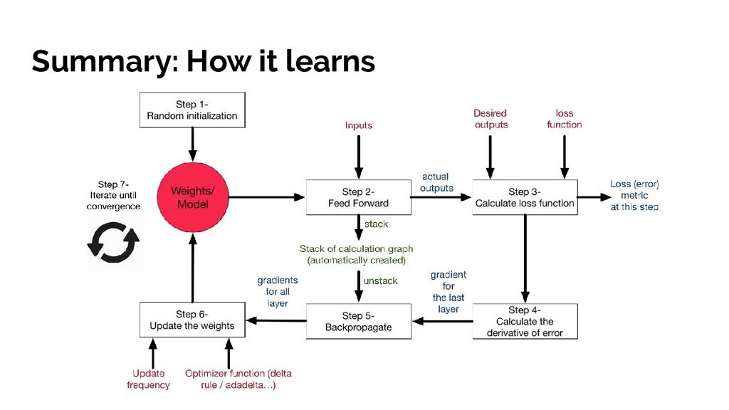 Summary: How it learns