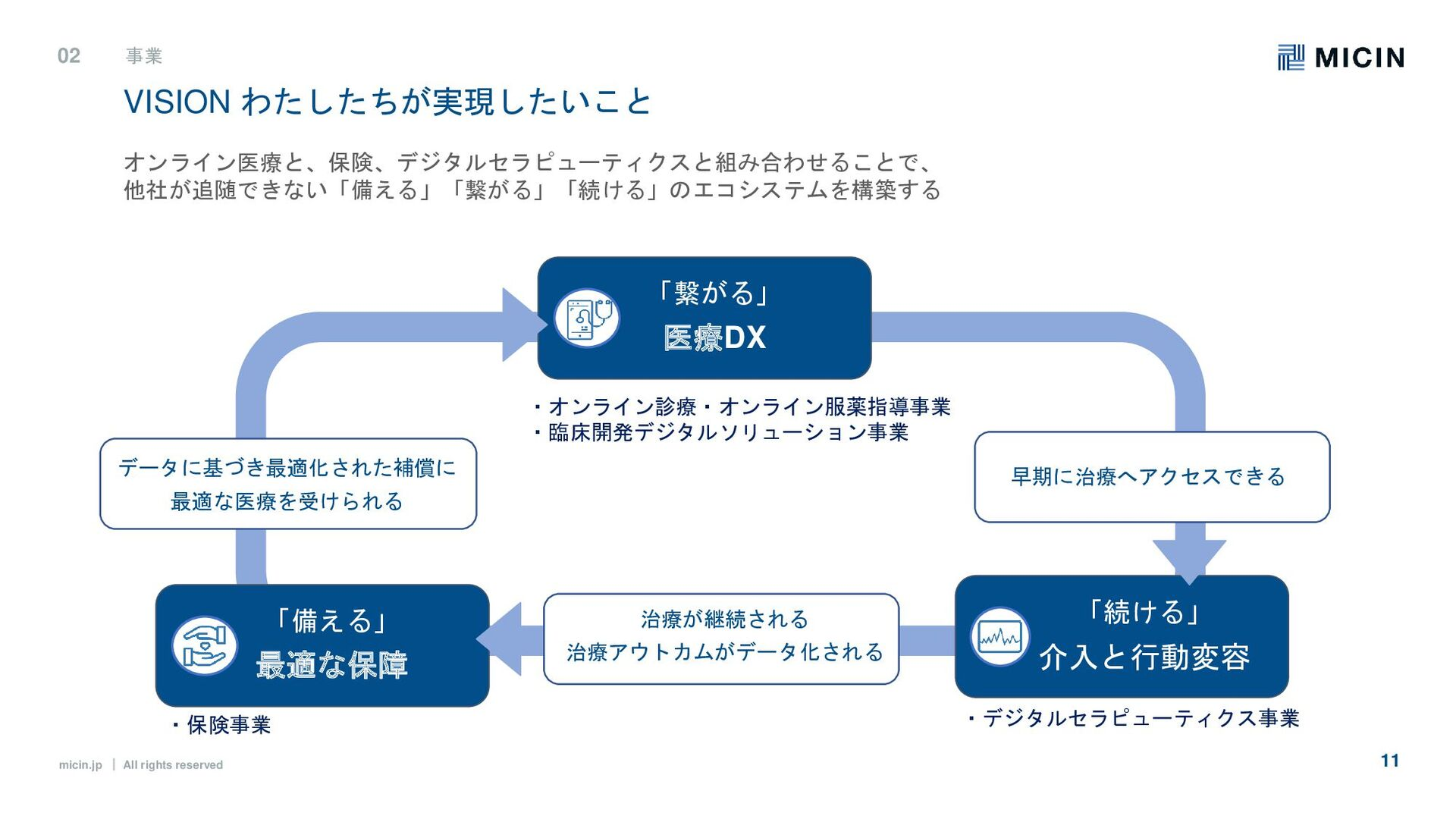 micin.jp ʛ All rights reserved 11 VISIONわたしたちが...