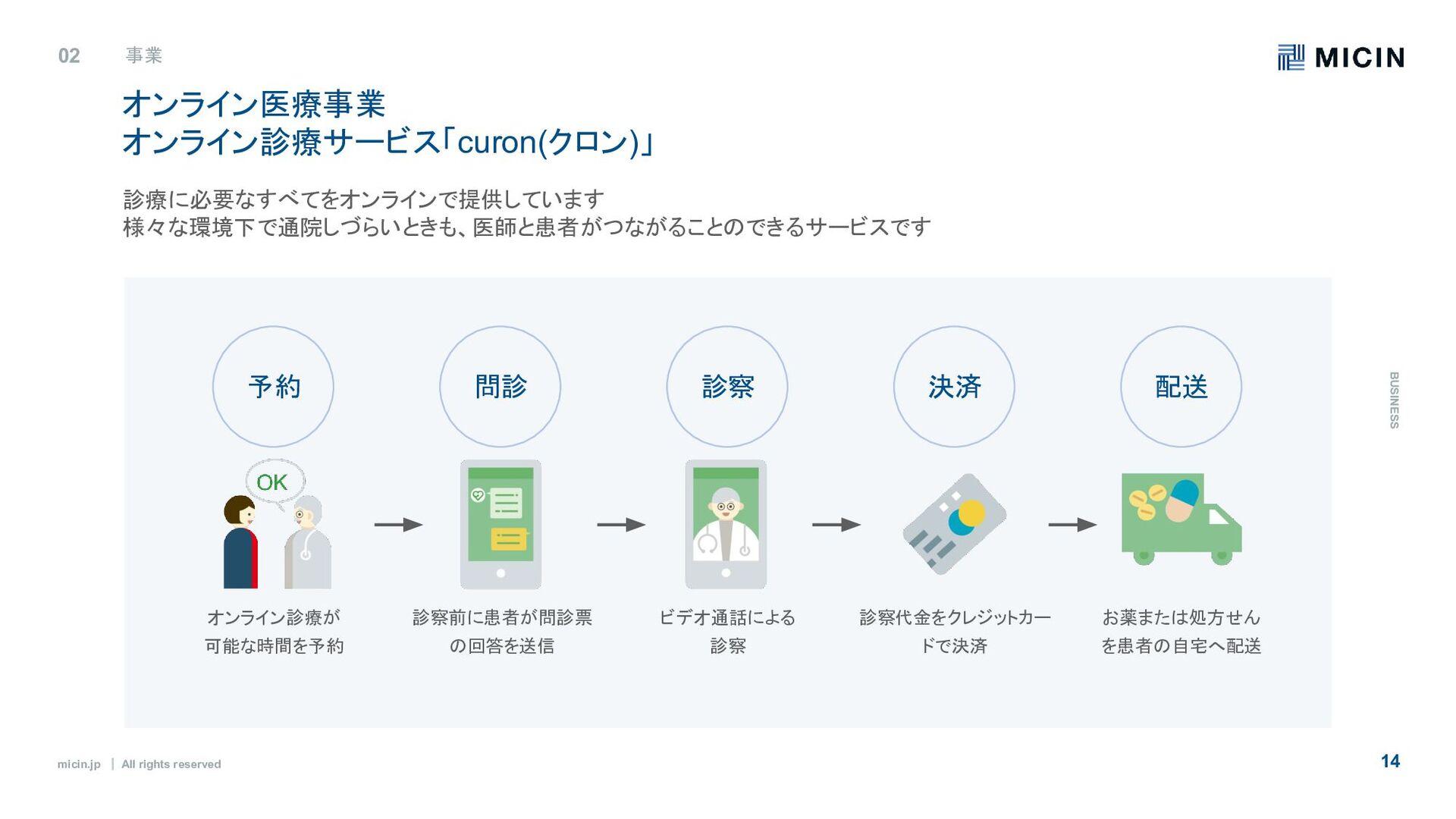 micin.jp ʛ All rights reserved 14 オンライン医療事業 オンラ...