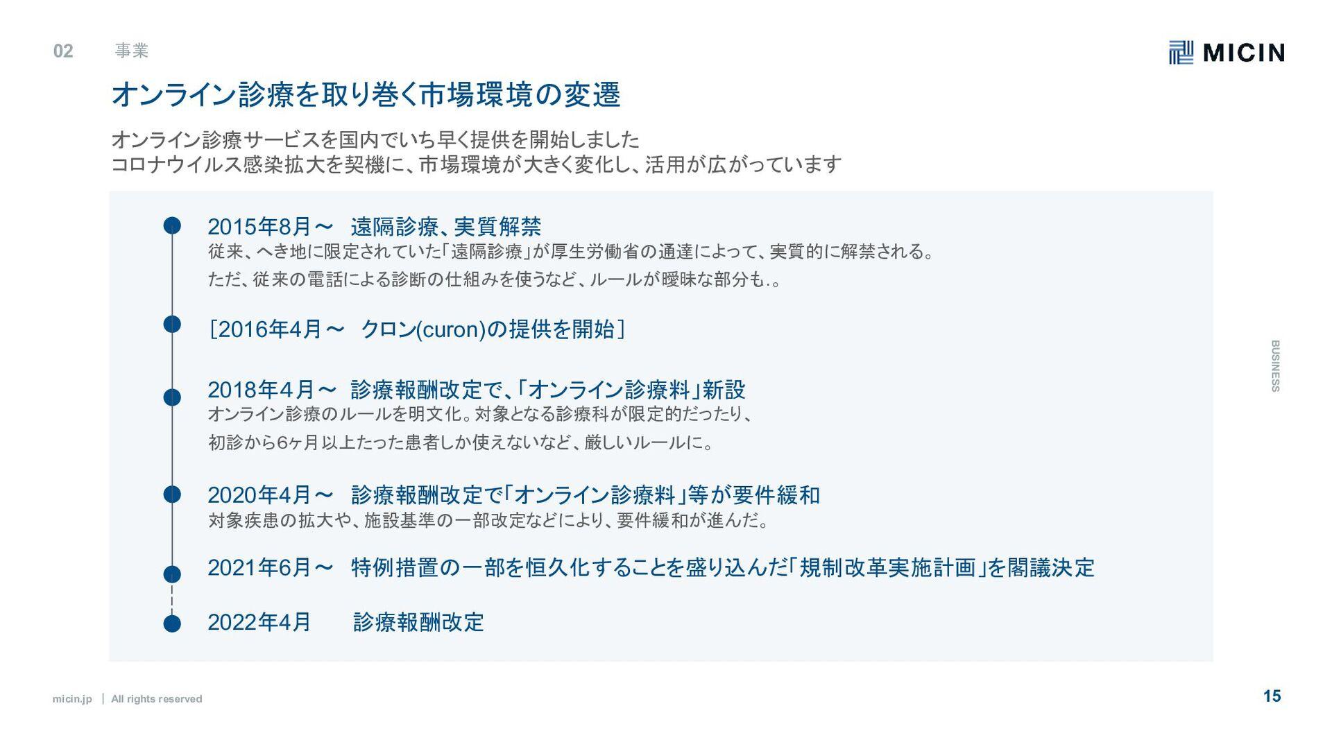 micin.jp ʛ All rights reserved 15 02 事業 B U S I...
