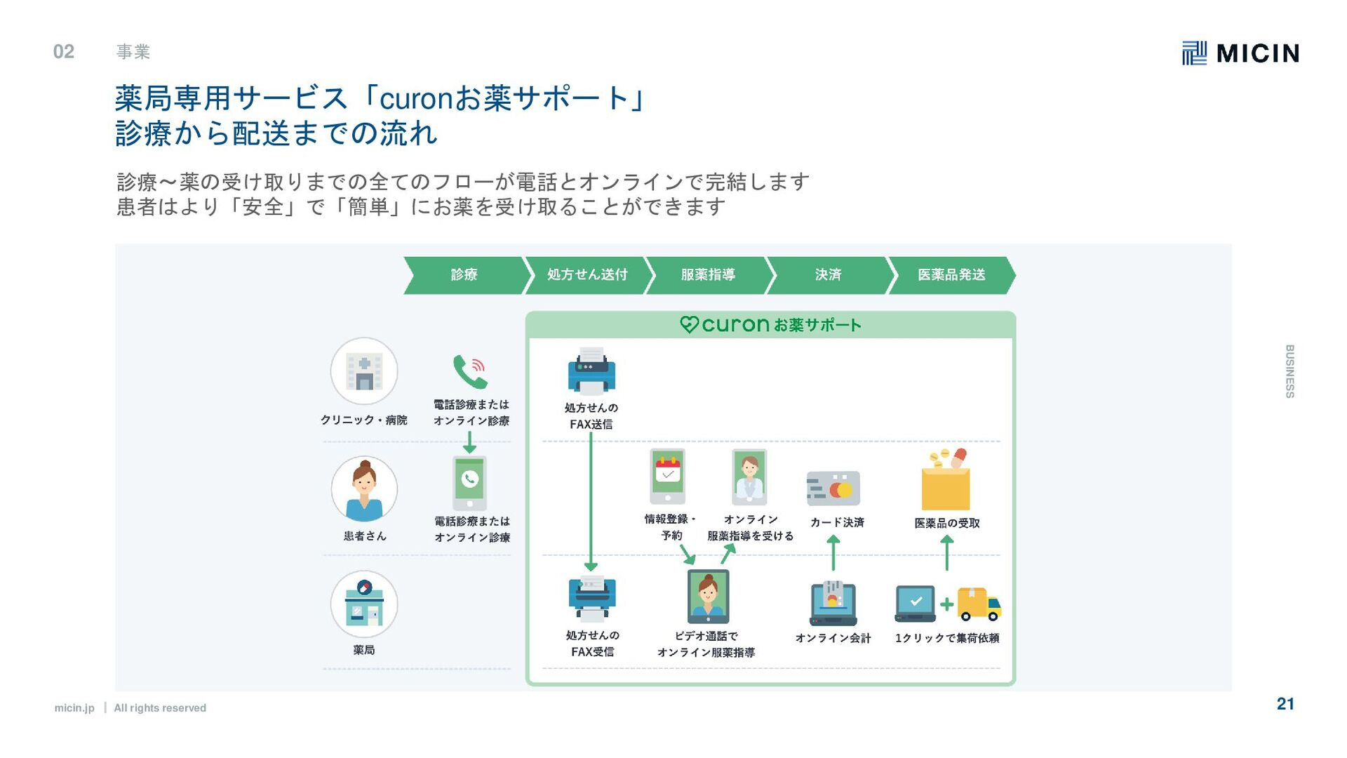 micin.jp ʛ All rights reserved 21 02 事業 B U S I...
