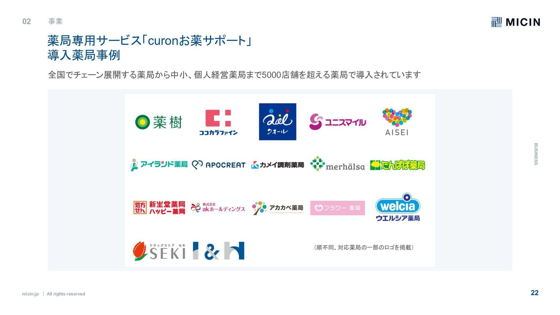 micin.jp ʛ All rights reserved 22 02 事業 B U S I...