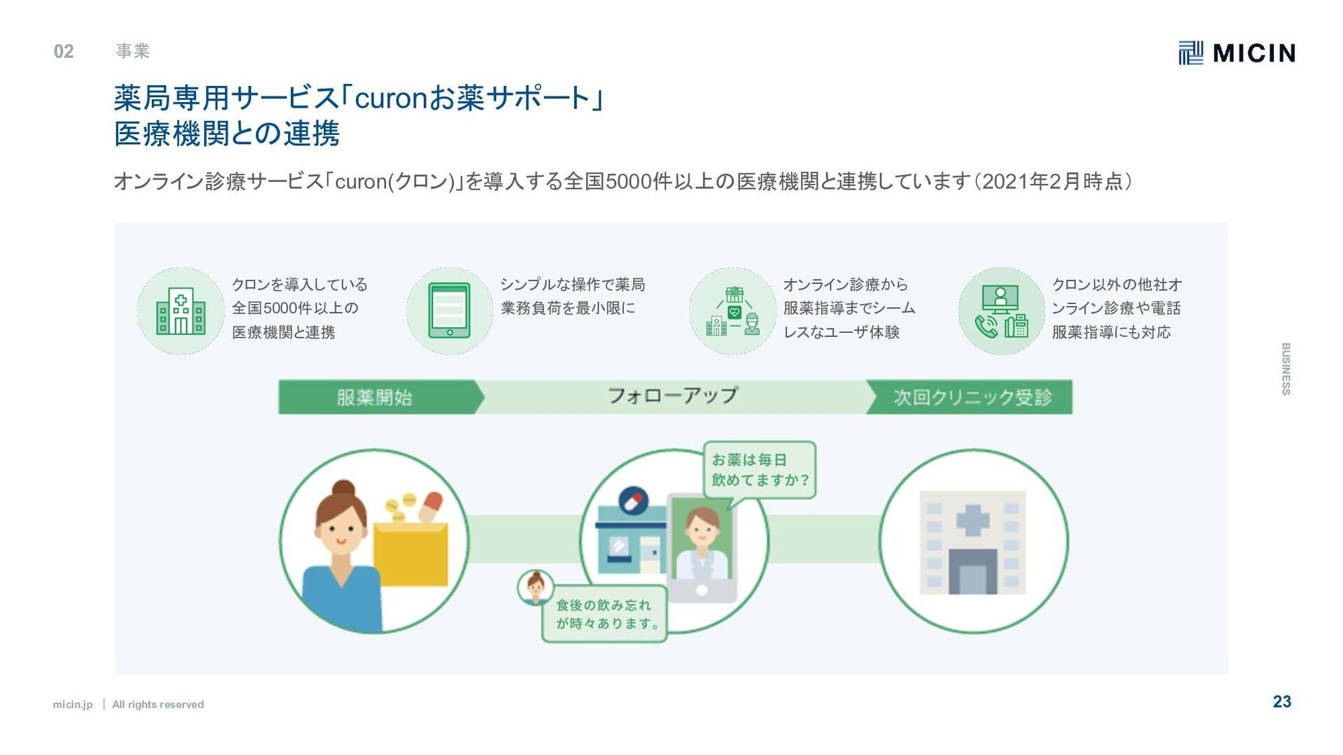 micin.jp ʛ All rights reserved 23 02 事業 B U S I...