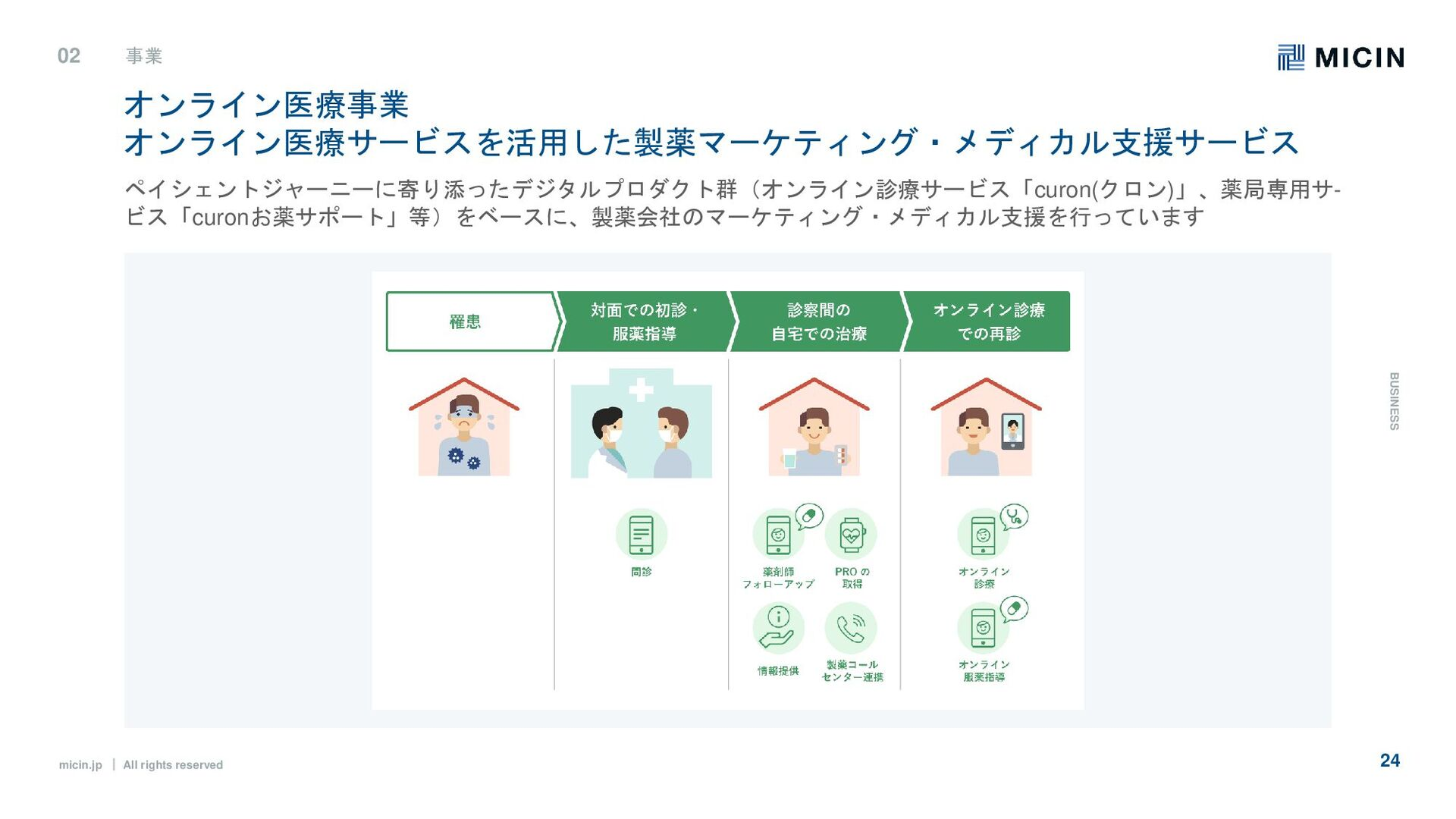micin.jp ʛ All rights reserved 24 02 事業 B U S I...