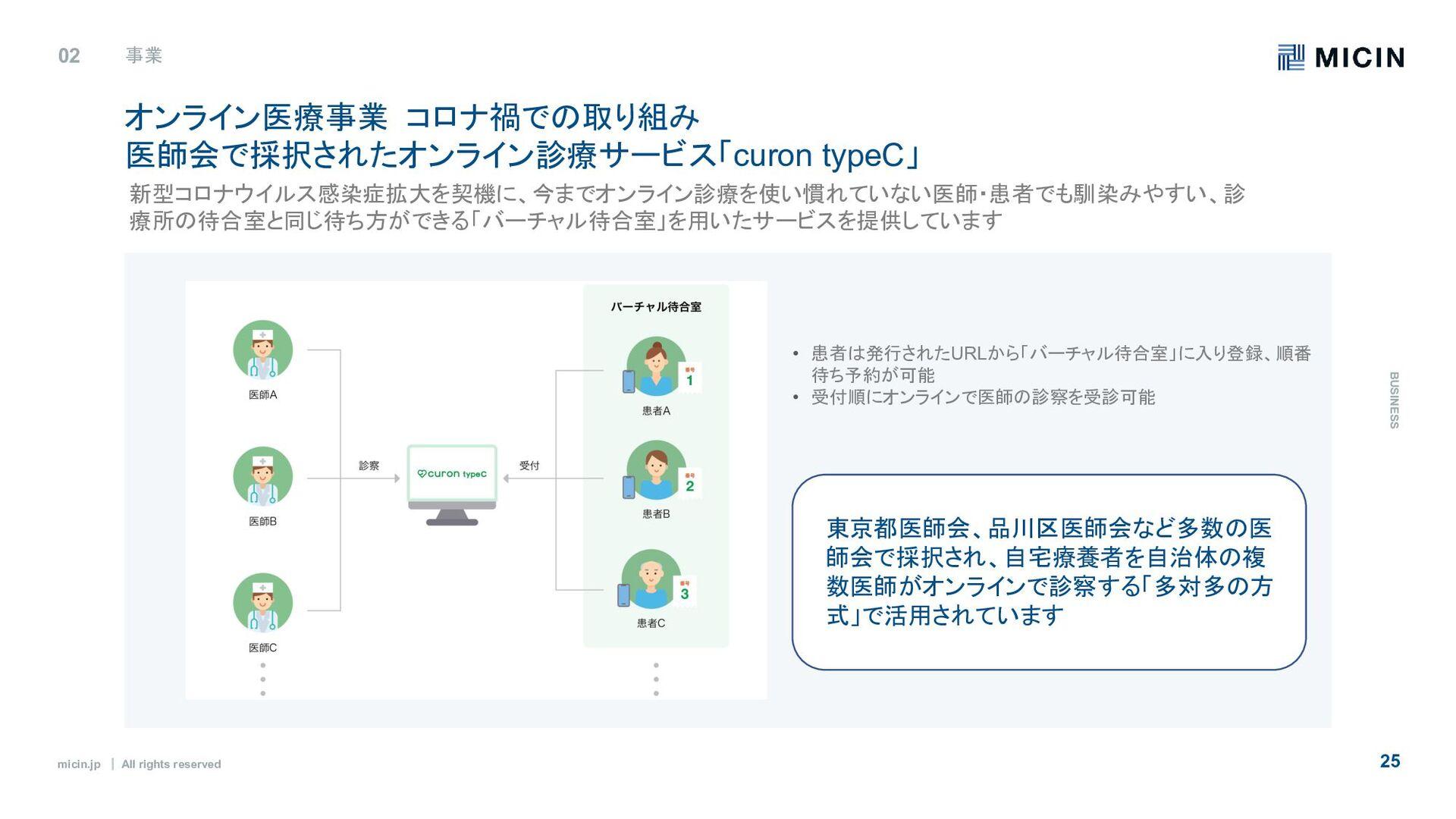 micin.jp ʛ All rights reserved 25 02 事業 B U S I...