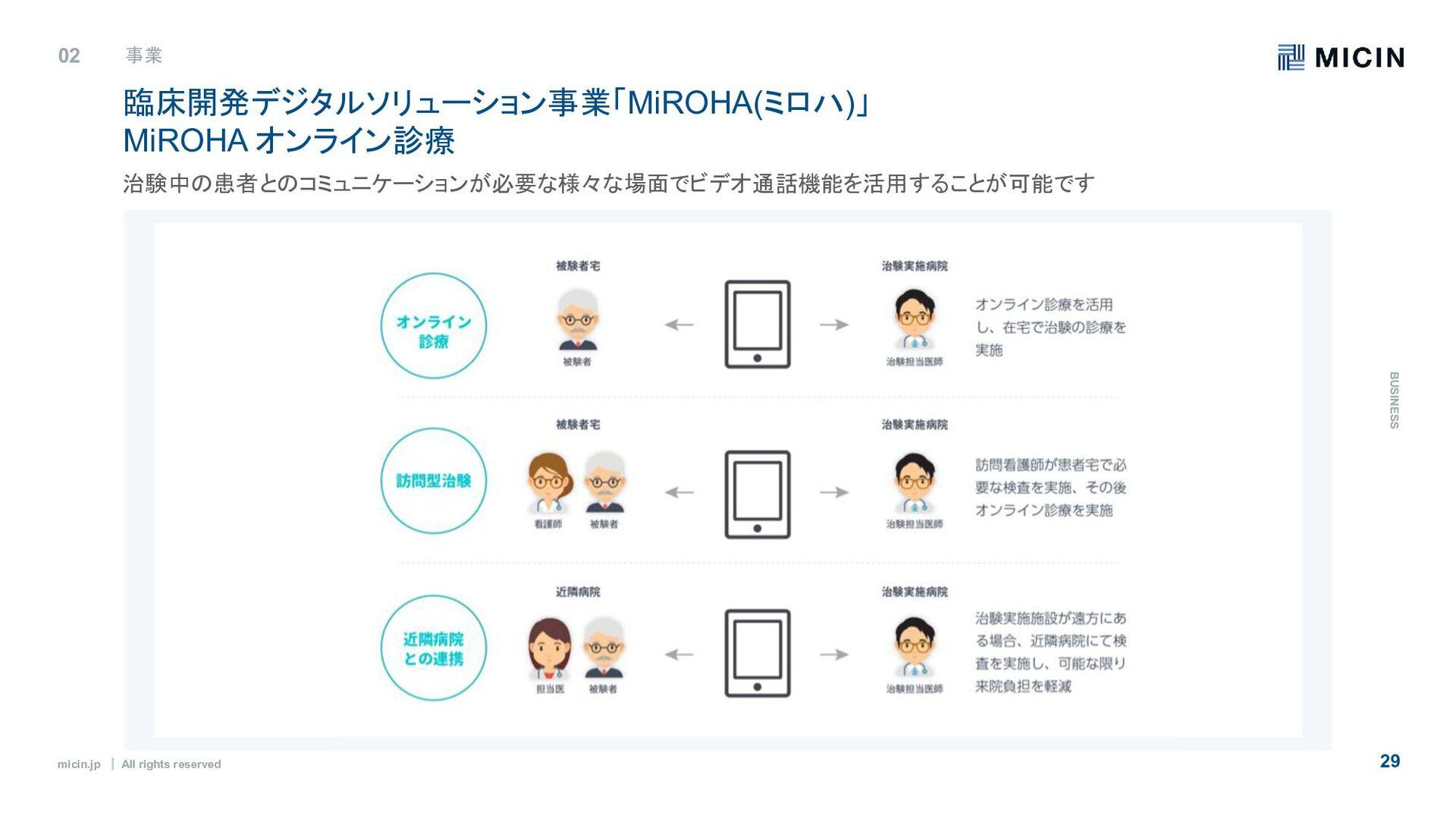 micin.jp ʛ All rights reserved 29 02 事業 B U S I...