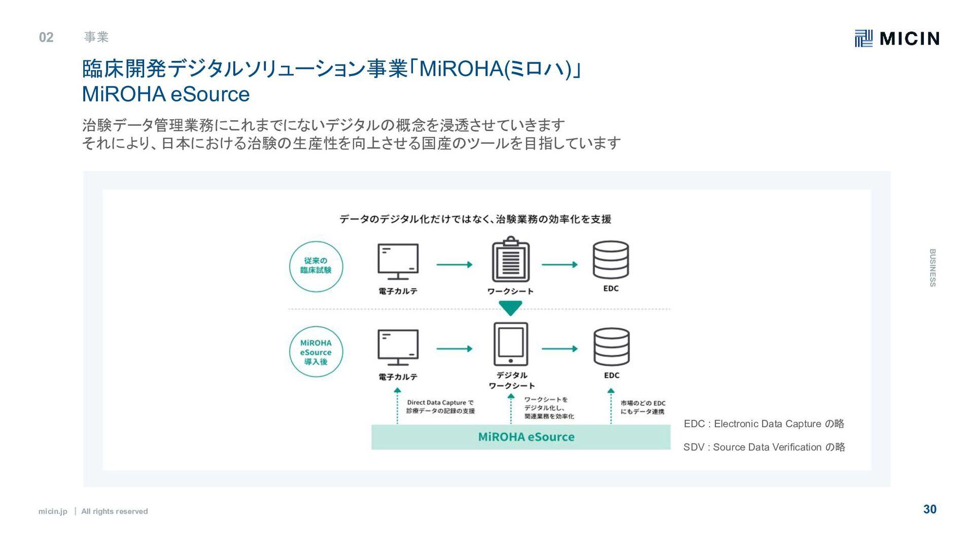 micin.jp ʛ All rights reserved 30 事業内容 02 事業 B ...