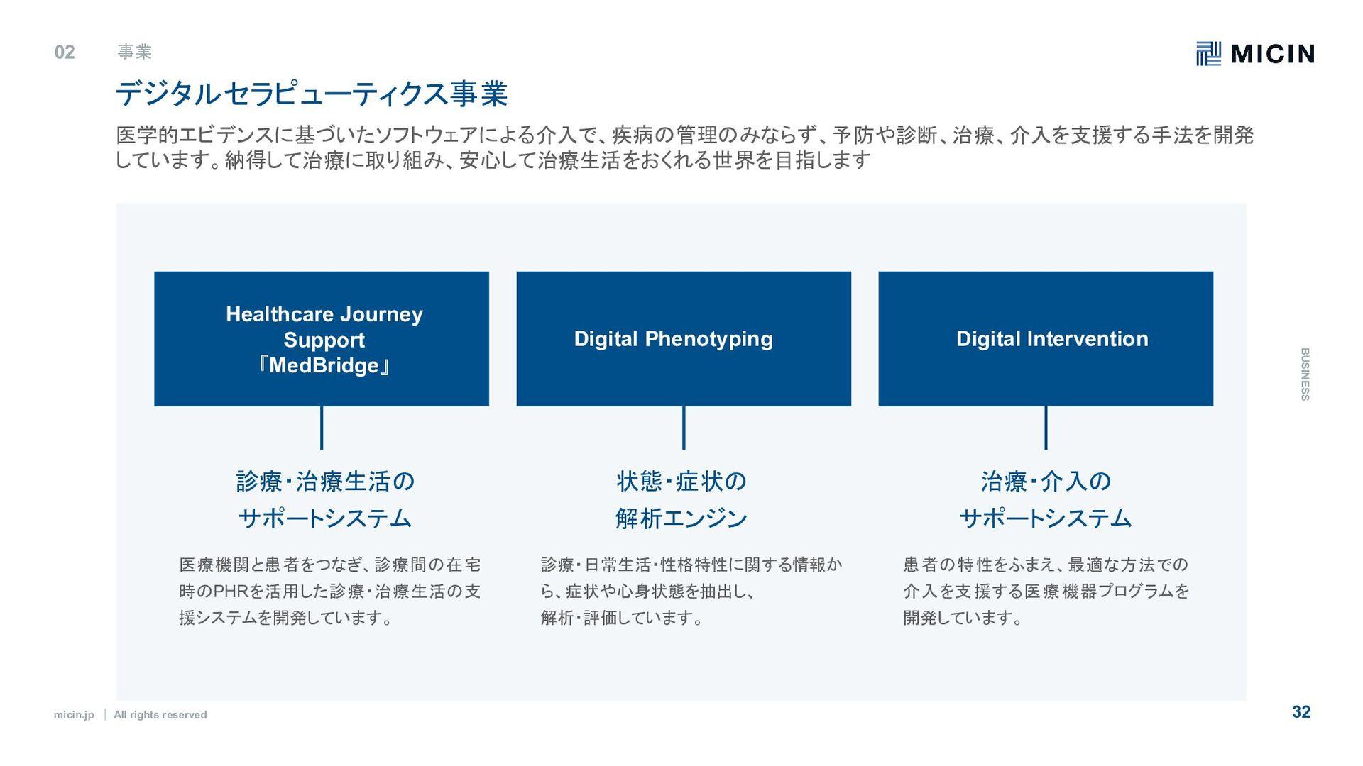 micin.jp ʛ All rights reserved 32 02 事業 B U S I...