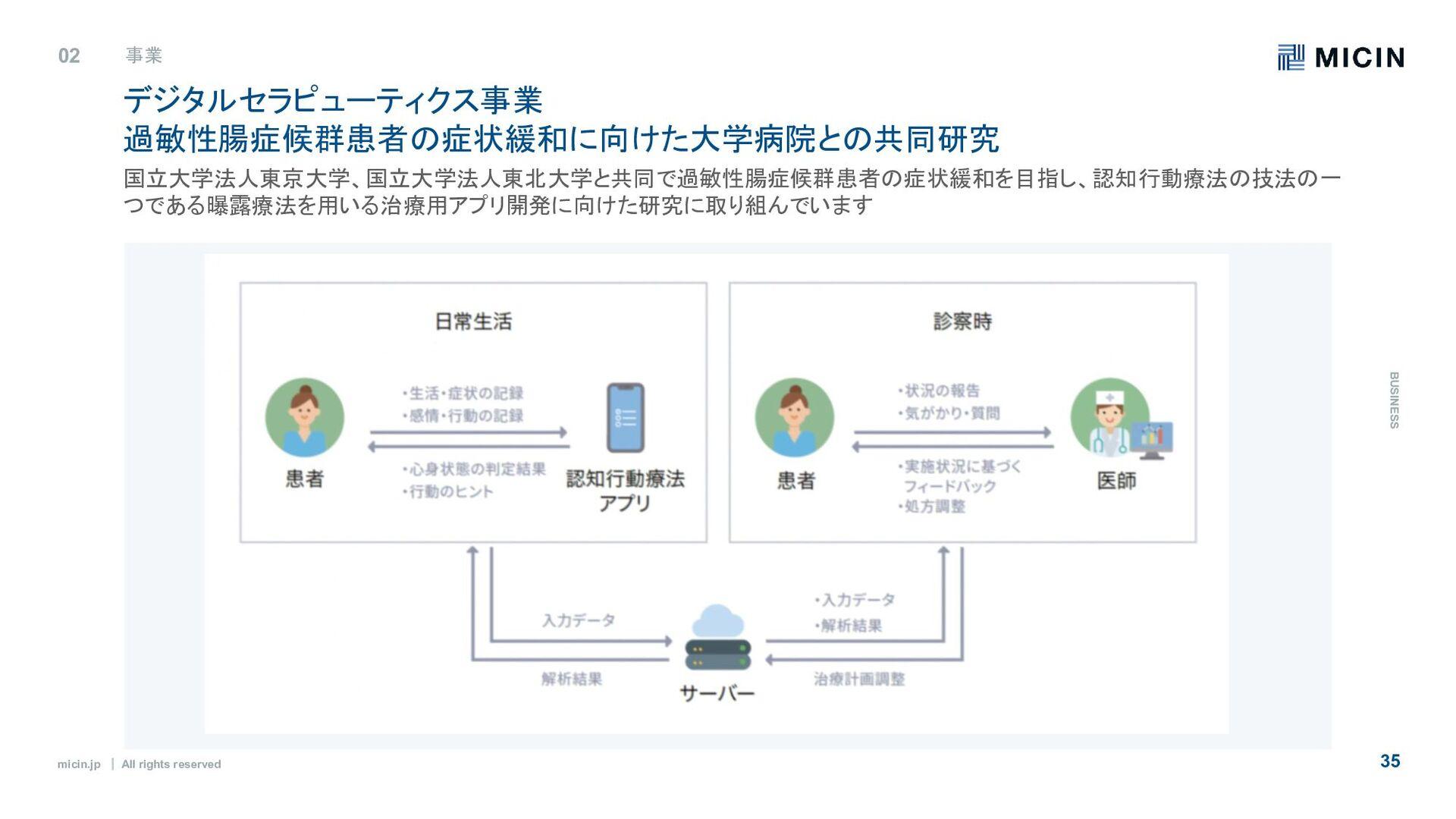 micin.jp ʛ All rights reserved 35 組織の特徴:5つのバリュー...